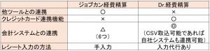 ジョブカンとDr.経費精算の比較