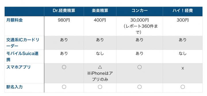 経費精算システム比較表