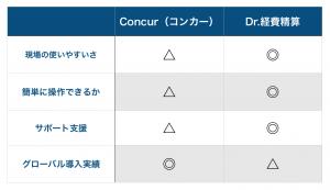 コンカーvsDr.経費精算