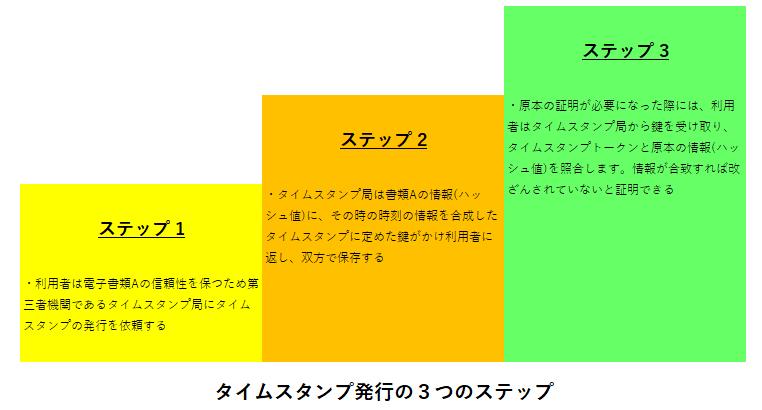 タイムスタンプ発行の3つのステップ