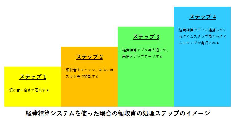 経費精算システムのタイムスタンプステップ