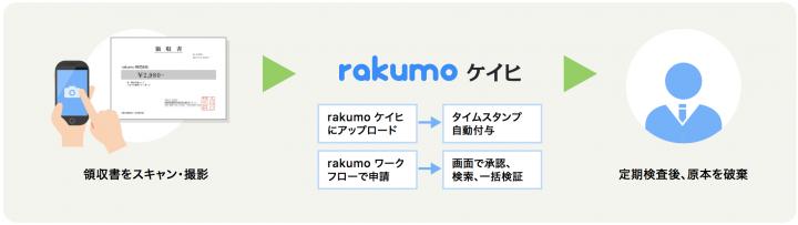 rakumo電子帳簿保存法