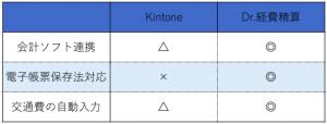 Kintone VS Dr.経費精算