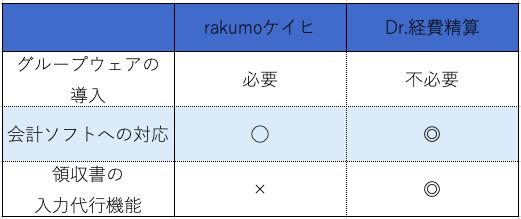 rakumoケイヒVSDr.経費精算