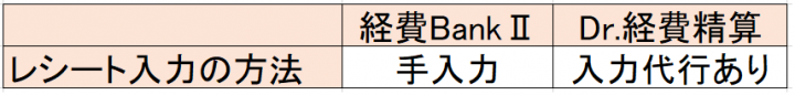 経費BankⅡと比較