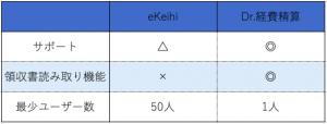 eKeihi VS Dr.経費精算