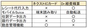 ネクストICカードとDr.経費精算の比較