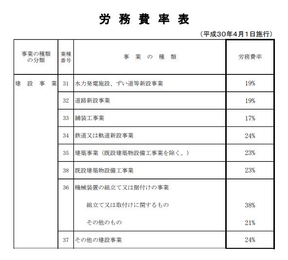 福利国政費 労務費率