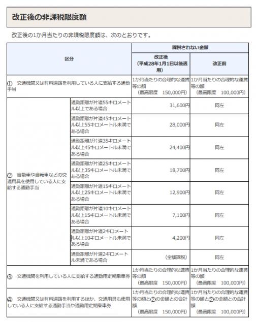 国税庁:通勤費の非課税限度額