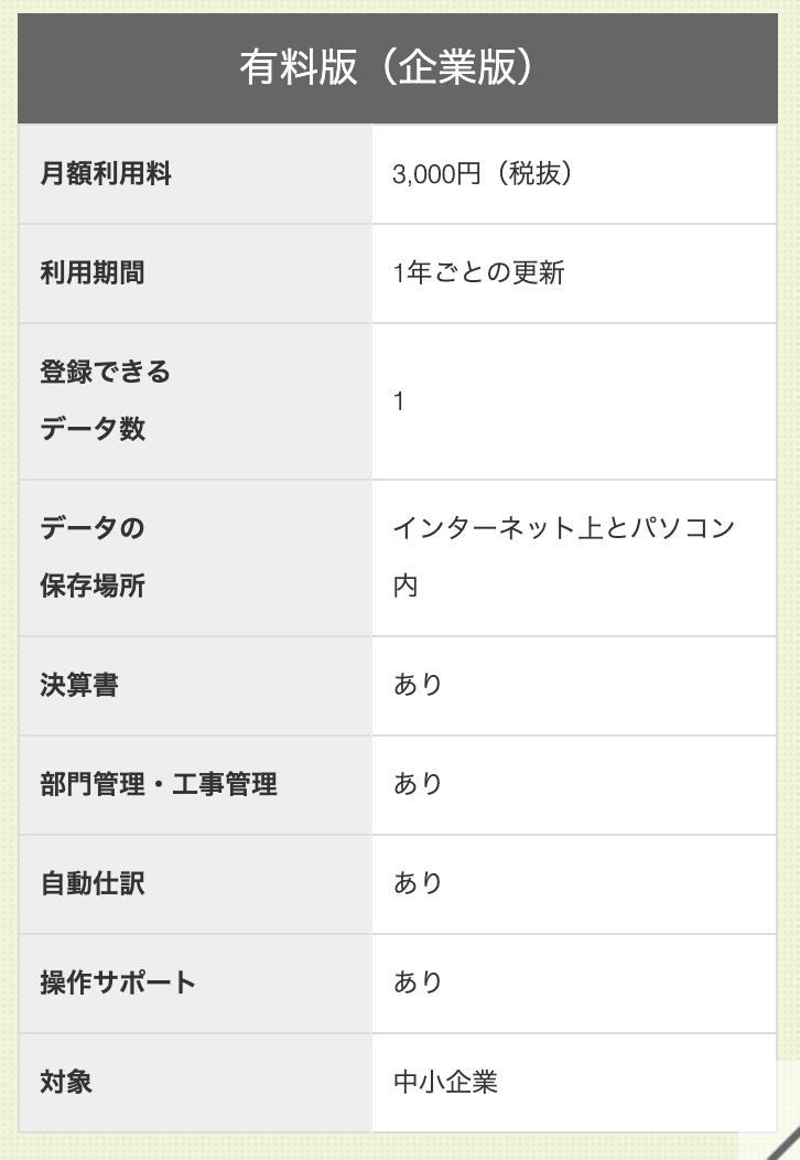 フリーウェイ経理Lite 評判