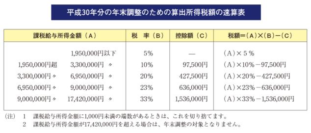 平成30年分の年末調整のための算出所得税額の速算表