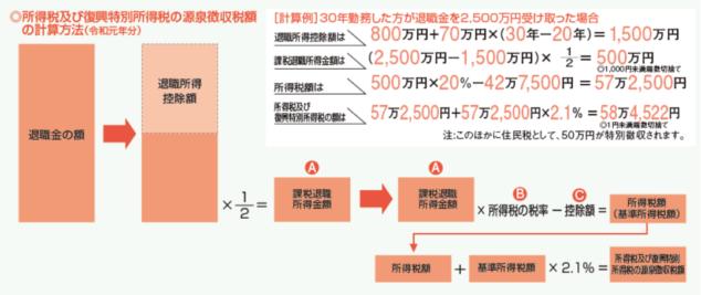 所得税及び復興特別所得税の源泉徴収税額の計算方法
