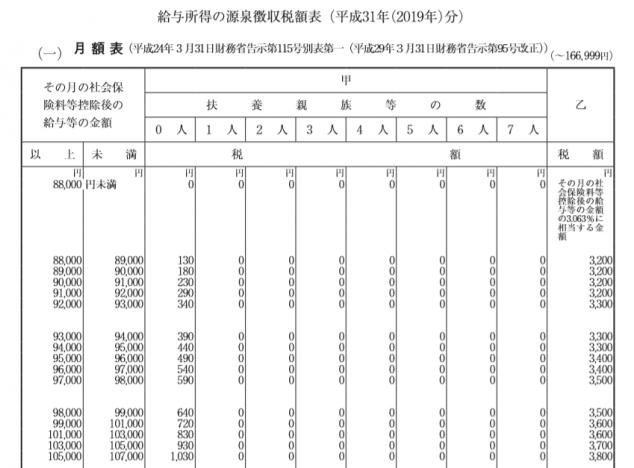 源泉徴収税額表2019年分(月額表)
