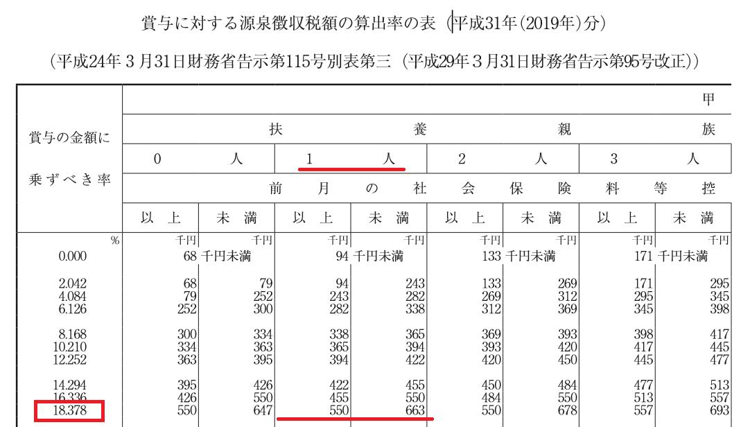 賞与に対する源泉徴収税額の算出率の表(2019年)分)