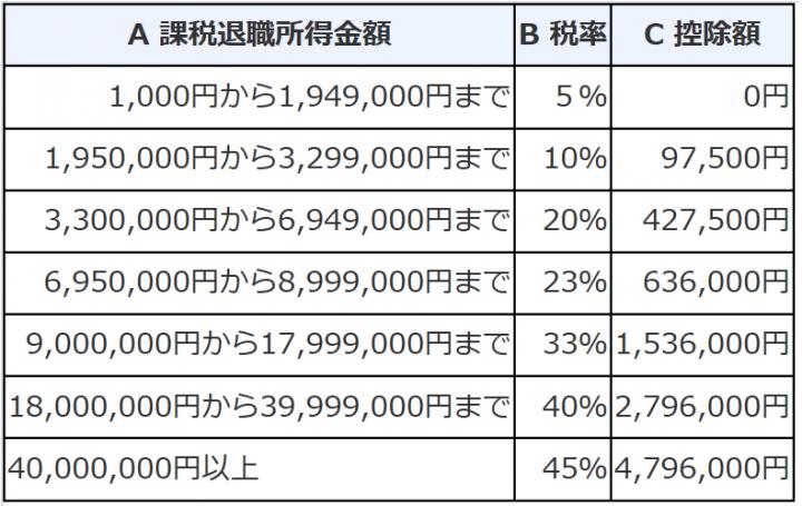 退職所得の所得税の税額表