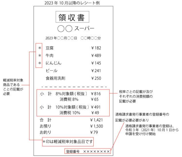 2023年10月以降に発行するレシート例