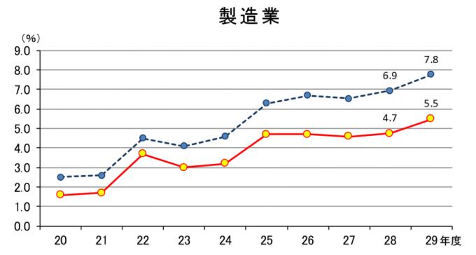製造業営業利益率