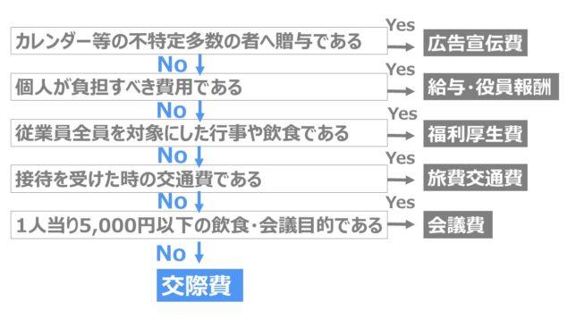 交際費判定フローチャート
