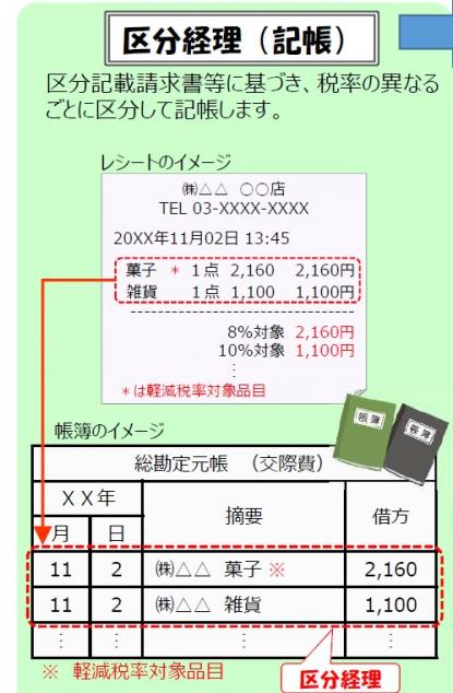 消費税 申告書 区分経理のイメージ
