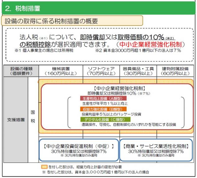 経営力向上計画 設備の取得に係る税制措置の概要