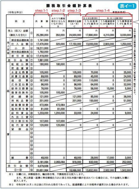 消費税 申告書 課税取引金額計算表