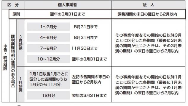 消費税 申告書 申告・納付期限