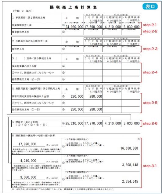 消費税 申告書 課税売上高計算表