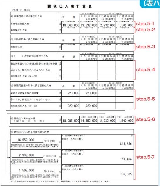 消費税 申告書 課税仕入高計算表