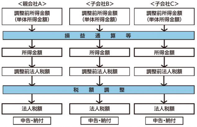 グループ通算制度