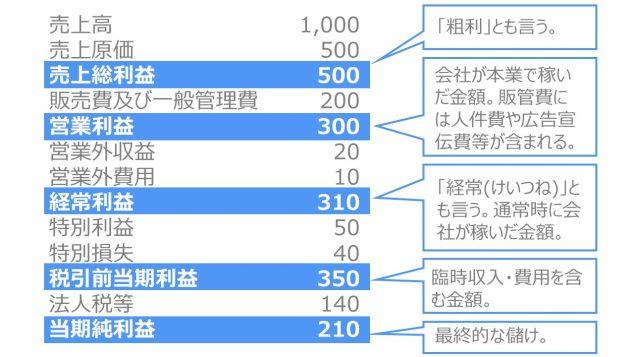 財務諸表とは 損益計算書