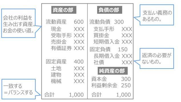 財務諸表とは 貸借対照表