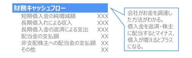 財務諸表とは キャッシュフロー計算書