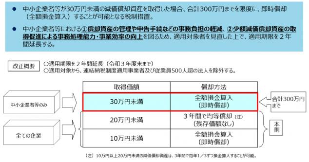 中⼩企業・⼩規模事業者関係税制改正について