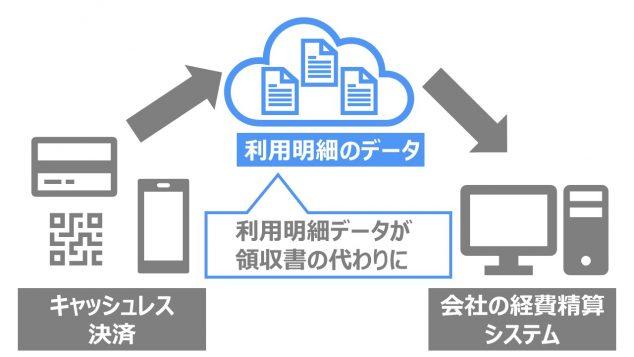 電子帳簿保存法 改正 2020年 令和2年