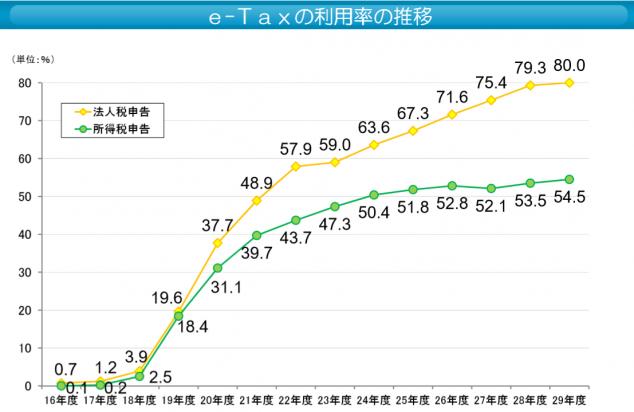 e-Tax利用率推移