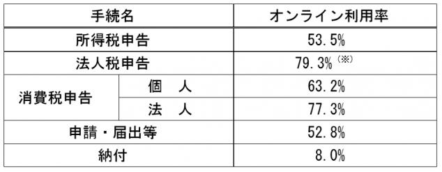 e-Tax利用率