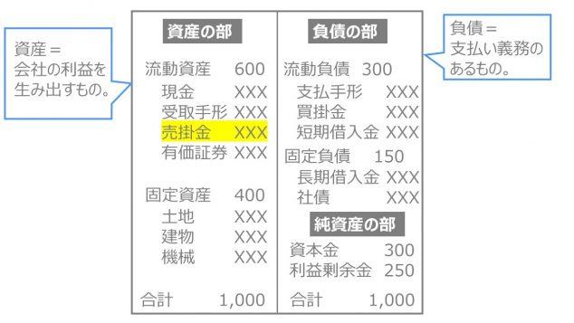 売掛金とは 貸借対照表 BS B/S