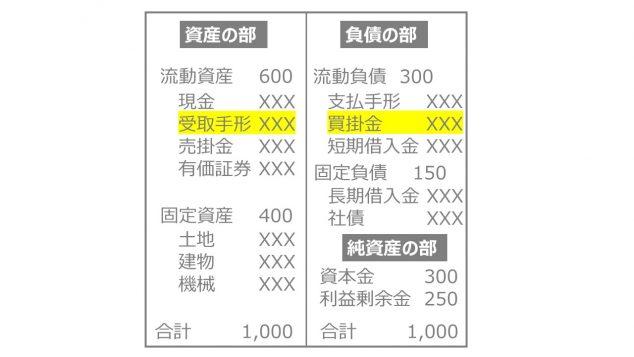 売掛金 買掛金 貸借対照表 BS B/S