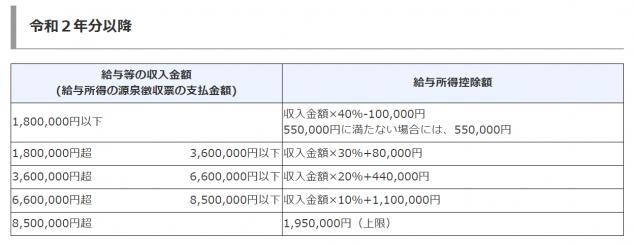 給与所得控除の計算式