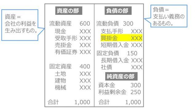 買掛金 貸借対照表 BS B/S