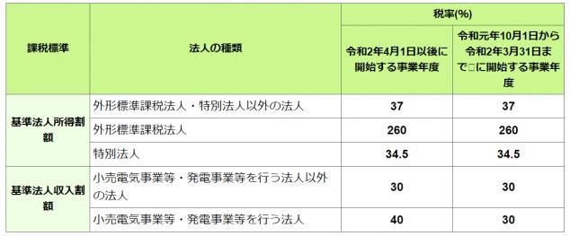 特別法人事業税率表