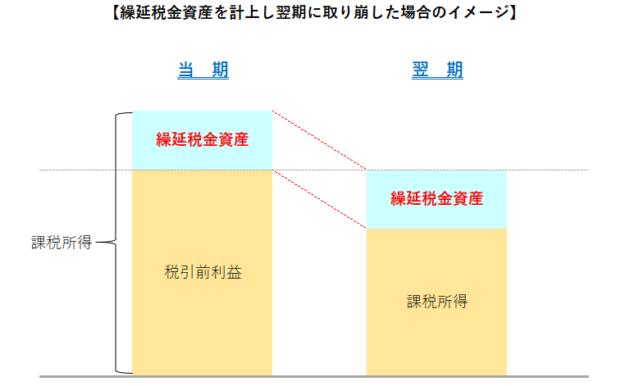 繰延税金資産のイメージ