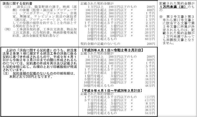 請負契約の印紙税