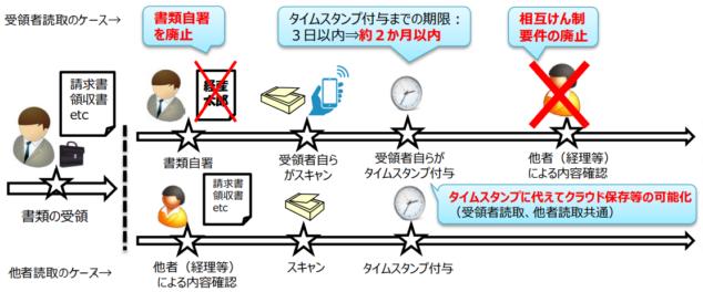 経済産業関係 税制改正について 令和2年12月