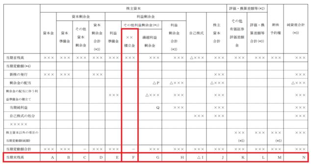 株主資本等変動計算書の例示