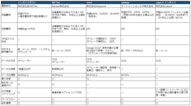 受取請求書の比較表
